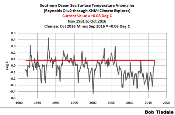 October 2016 Sea Surface Temperature (SST) Anomaly Update | Bob Tisdale – Climate Observations SOUTHERN OCEAN OCT 2016
