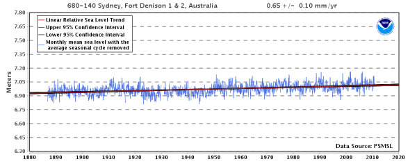 Relative Sea Level Trend 680-140 Sydney, Fort Denison 1 & 2, Australia - NOAA Tides & Currents