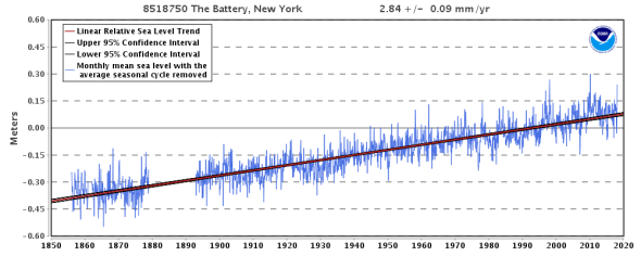 Relative Sea Level Trend 8518750 The Battery, New York - NOAA Tides & Currents