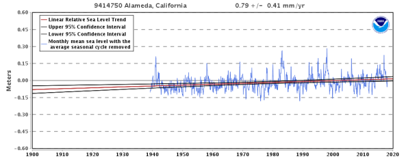 Relative Sea Level Trend 9414750 Alameda, California - NOAA Tides & Currents