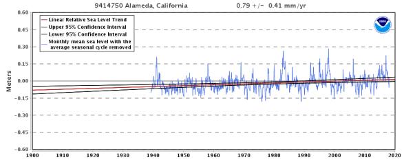 Relative Sea Level Trend 9414750 Alameda, California - NOAA Tides & Currents