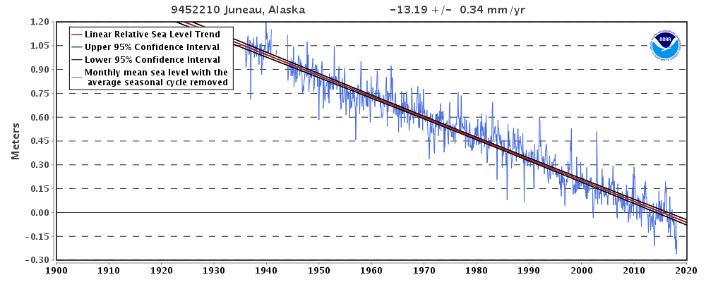 Relative Sea Level Trend 9452210 Juneau, Alaska - NOAA Tides & Currents