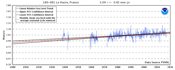 Sea Level Trends - Relative Sea Level Trend - 190-051 Le Havre, France - NOAA Tides & Currents