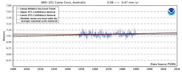 Sea Level Trends Relative Sea Level Trend 680-151 Camp Cove, Australia - NOAA Tides & Currents