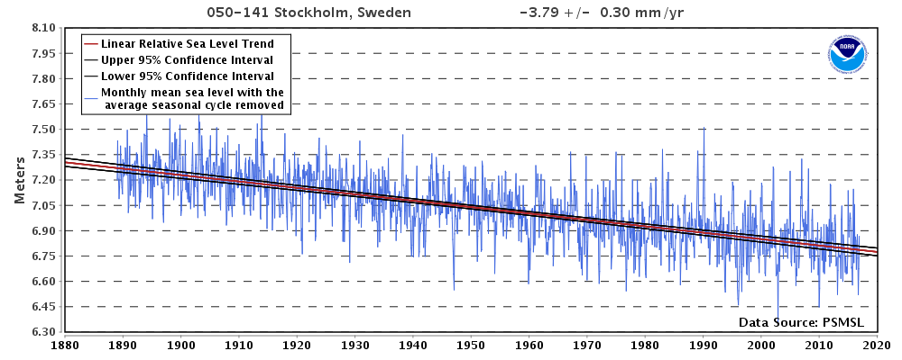 Sea Level Trends - Stockholm SWEDEN - NOAA Tides & Currents CLIMATISM