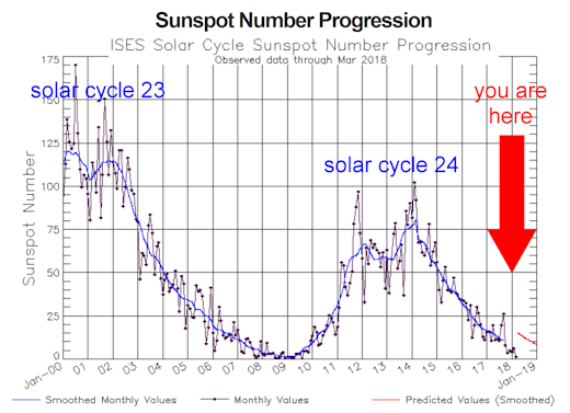 Sunspot number progression NASA