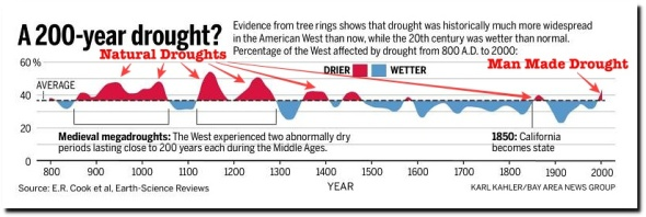 The Difference Between Weather And Climate | The Deplorable Climate Science Blog
