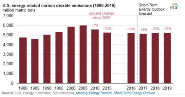 US Carbon Dioxide Energy emissions