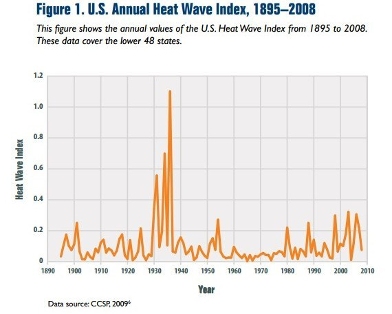 US Annual Heat Wave Index | EPA