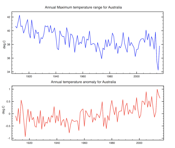 Annual temperature Range (MaxT -MinT) averaged over all 1800 stations in Australia compared to the temperature anomaly CLIMATISM