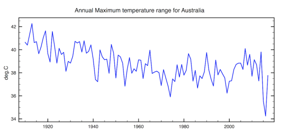 Annual temperature Range (MaxT -MinT) averaged over all 1800 stations in Australia compared to the temperature anomaly