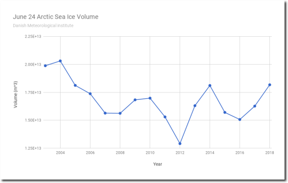 Arctic sea ice volume is the highest since 2004 (T.Heller)