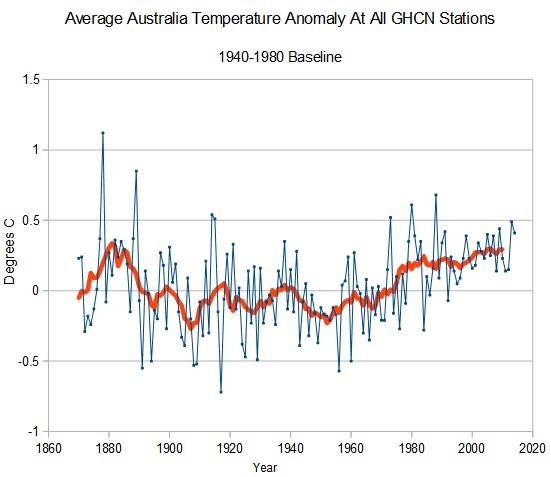 AUSTRALIA Average Temperature Anomaly At All GHCN Stations | CLIMATISM