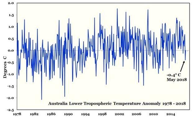 AUSTRALIA Lower Troposheric Temperature Anomaly 1978-2018 CLIMATISM