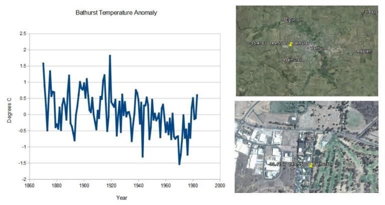Bathurst Temperature Anomaly CLIMATISM
