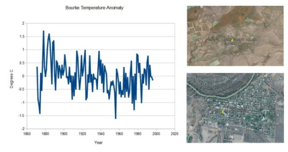 Bourke Temperature Anomaly CLIMATISM