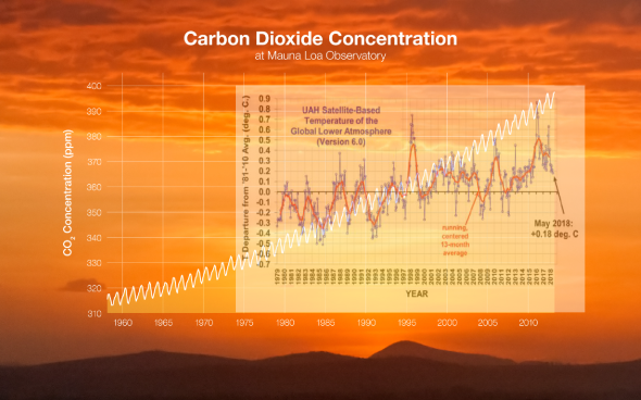 CO2 Vs Temp Correlation 1979-2018 CLIMATISM