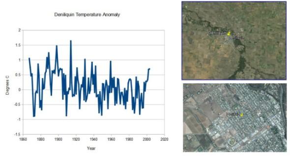 Deniliquin Temperature Anomaly CLIMATISM