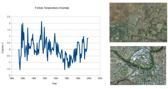 Forbes Temperature Anomaly CLIMATISM