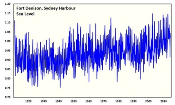 Fort Denison, Sydney Harbour - Sea Level Rise CLIMATISM