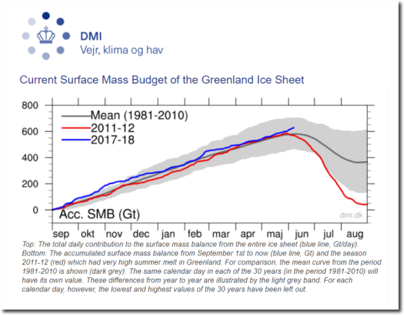 Greenland Ice Sheet Surface Mass Budget- DMI