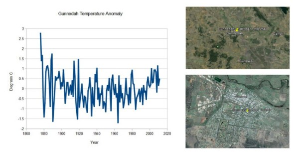 Gunnedah Temperature Anomaly CLIMATISM