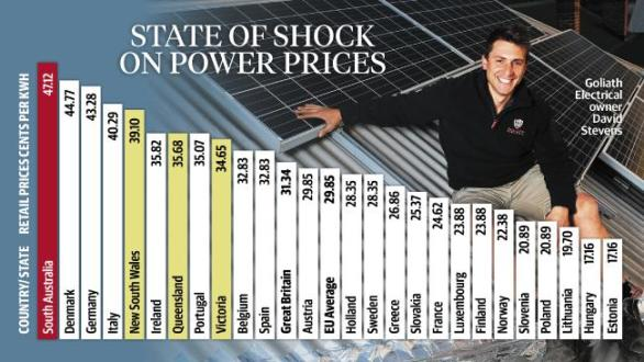 IT'S OFFICIAL - South Australia Has The World_s Highest Power Prices! | Climatism