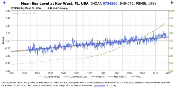 Key West, FL, USA  (NOAA 8724580, 940-071, PSMSL 188) - SeaLevel.info