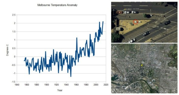 Melbourne Temperature Anomaly CLIMATISM