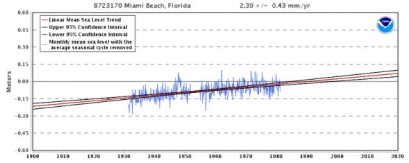Miami Tide Guage CLIMATISM