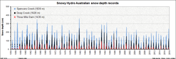 Snowy Hydro Australian snow depth records - Gerg's Net