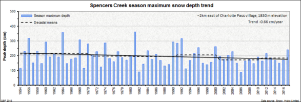 Spencers Creek peak snow depth trend - Gerg's Net