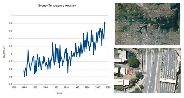 Sydney Temperature Anomaly CLIMATISM