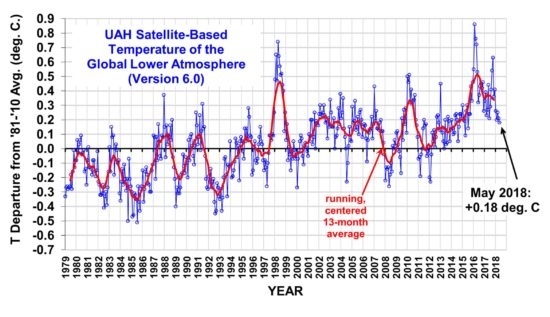 Atualização de temperatura global da UAH para maio de 2018 - +0,18 graus C «Roy Spencer, PhD