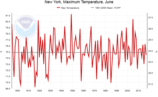 NCDC-NY-June-Max-temperatures-550x337