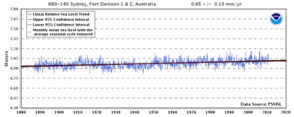 relative-sea-level-trend-680-140-sydney-fort-denison-1-2-australia-noaa-tides-currents