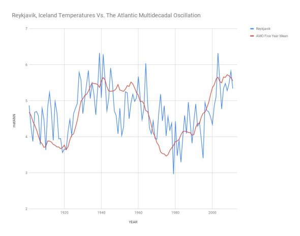 Reykjavik, Iceland Temperatures Vs. The Atlantic Multidecadal Oscillation