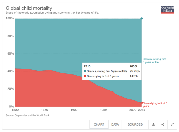 Child Mortality - Our World in Data