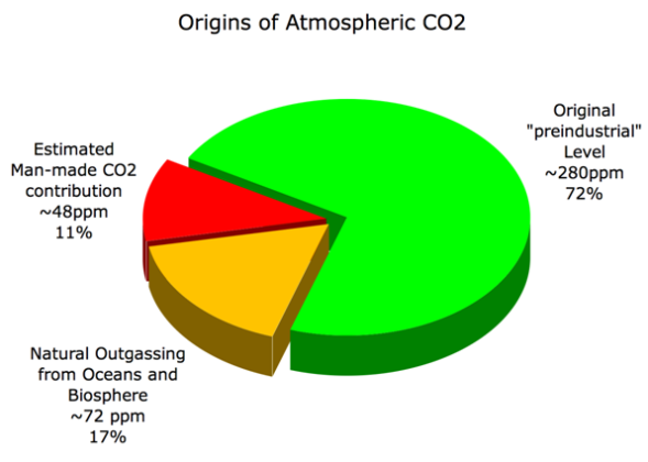 The futility of trying to limit CO2 emissions ORIGINS | Digging in the Clay