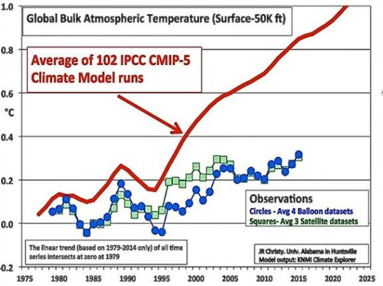 UN IPCC CMIP5 Climate models Vs Observations – presented by John Christy PhD to US Senate Congress on Climate Change