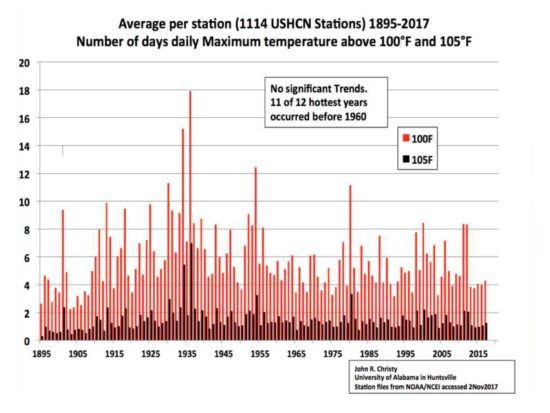 US-extreme-high-temperatures-1895-2017-550x413
