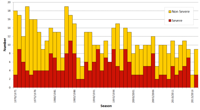 Graph showing the number of severe and non-severe tropical cyclones from 1970-2017 which have occurred in the Australian region. Severe tropical cyclones are shown here as those with a m