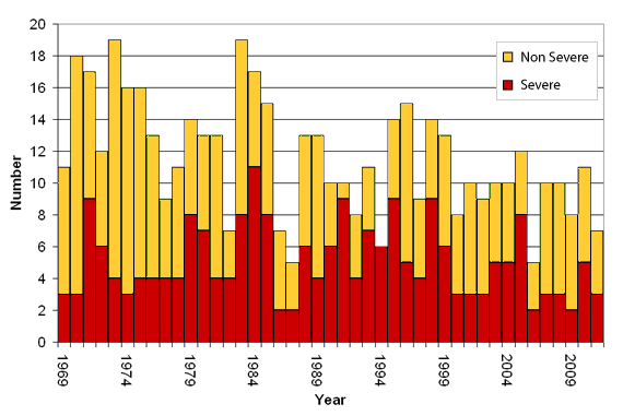 Graph showing the number of severe and non-severe tropical cyclones from 1970–2011 which have occurred in the Australian region. Severe tropical cyclones are those which show a minimum