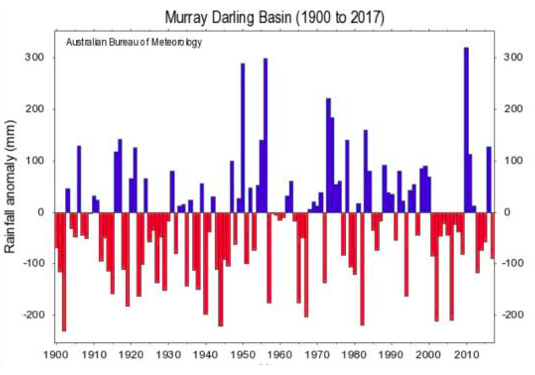 Murray Darling rainfall