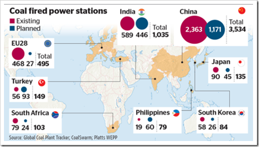 1,600 new coal-fired power plants are planned or under construction in 62 countries.