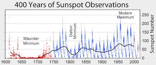 400-years-of-sunspot-observation-nasa