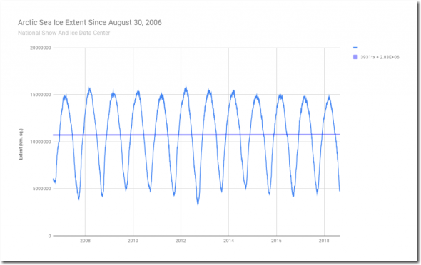 ARCTIC Sea Ice Extent Since August 30 2006.png