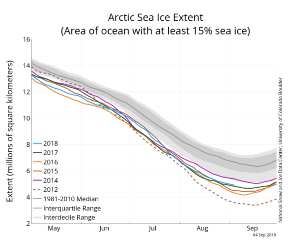 Arctic Sea Ice News and Analysis | NSIDC