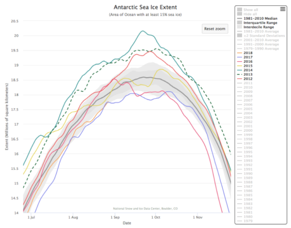 Antarctic Sea Ice News and Analysis | Sea ice data updated daily with one-day lag (Antractic Sea Ice Extent)