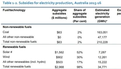 AUSTRALIAN Energy Subsidies 2015/16 - RET (Zoom)